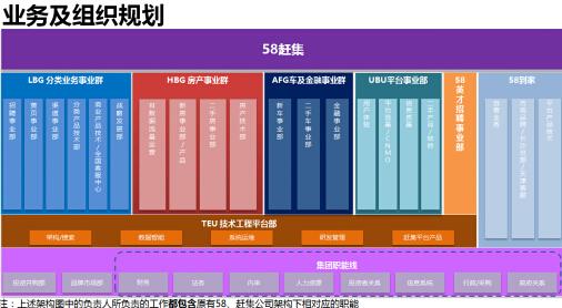 组织结构,如下图: 5,集团投资并购部和品牌公关部由ceo姚劲波直接主管