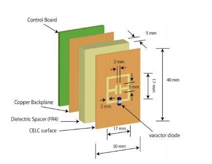 微结构中加入可变电容二极管实现可调超材料