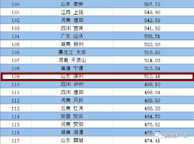 白山惠民网_2020年全国地级以上城市经济排名出炉!滨州位列109名_中国山东网 ...