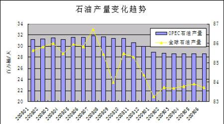 中国石油价格趋势图 图片合集图片