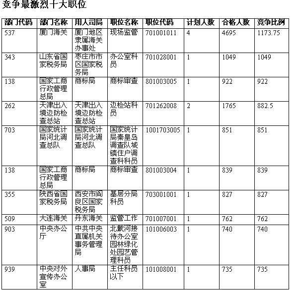 (中公教育供稿)