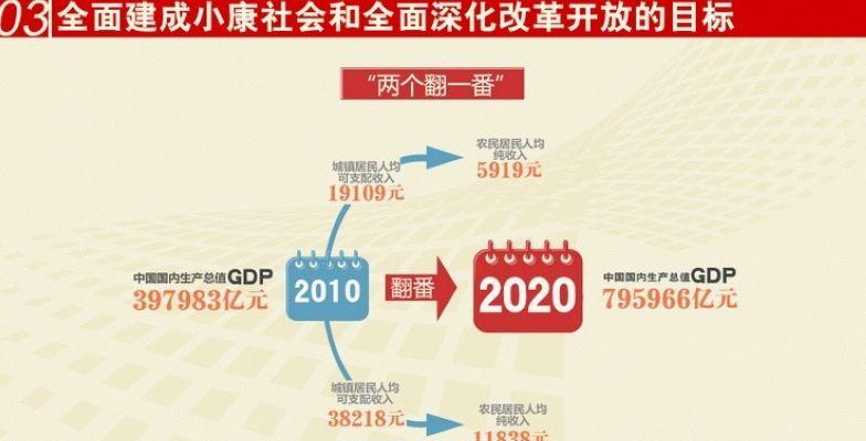 十三五时期gdp年均增长率睙_十三五 日照GDP预期平均增速全省排名第一位