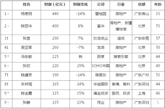 2014胡润女富豪榜