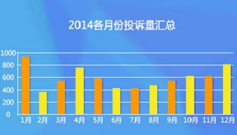 百度2015网络诚信生态蓝皮书:1月网骗最多