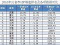 31省份一季度GDP排行出炉