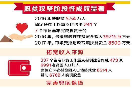 亿万先生潍坊市脱贫攻坚工作取得阶段性显著成效