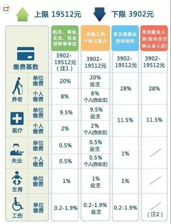 一辈子交五险一金退休能拿多少?这些背后的数字让你惊呆