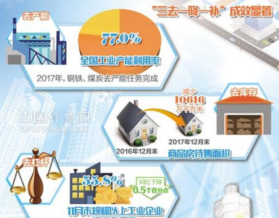 2017年经济数据发布 中国经济交出靓丽成绩单
