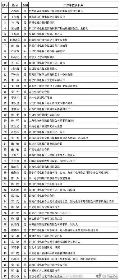 47人完整公示名单