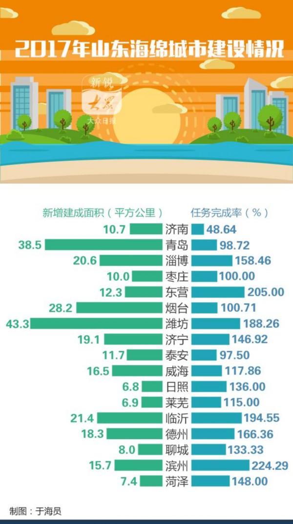 华人彩票登陆网址:山东2017年建成海绵城市295.5平方公里,看看各市情况如何?