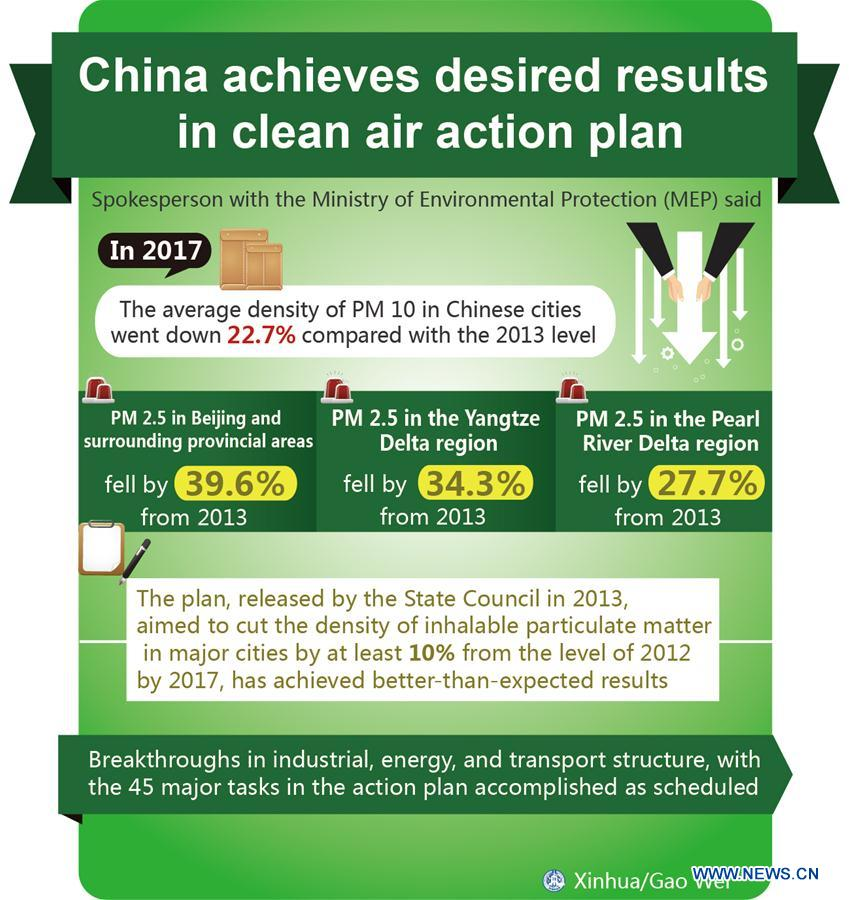 "The graphic shows that China achieves desired results in clean air action plan. China's annual political sessions of the National People's Congress (NPC) and the National Committee of the Chinese People's Political Consultative Conference (CPPCC) are scheduled to convene in March, 2018. During the two sessions, development agendas will be reviewed and discussed, and key policies will be adopted. Year 2018 marks the first year of fully implementing the spirit of the 19th National Congress of the Communist Party of China, which vowed to pursue the vision of innovative, coordinated, green, and open development that is for everyone. The CPC congress stressed that building an ecological civilization is vital to sustain the Chinese nation's development, ""we must realize that lucid waters and lush mountains are invaluable assets."" (Xinhua/Gao Wei)"