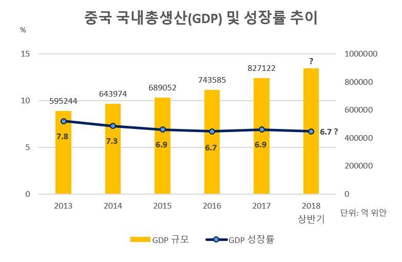 中 경제전문가 등 상반기 중국 경제 진단…성장률 6.7% 전후 전망