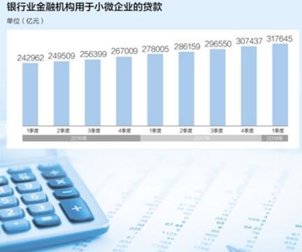 走进一线探融资 企业融资成本近年稳中有降