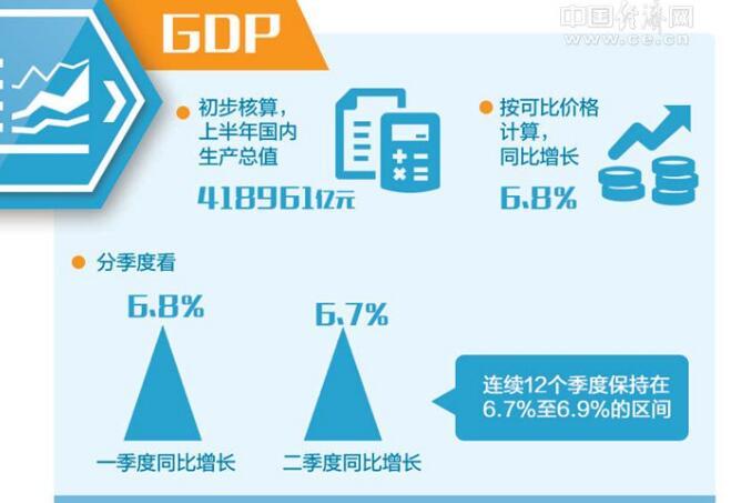 一图读懂2018上半年主要经济指标