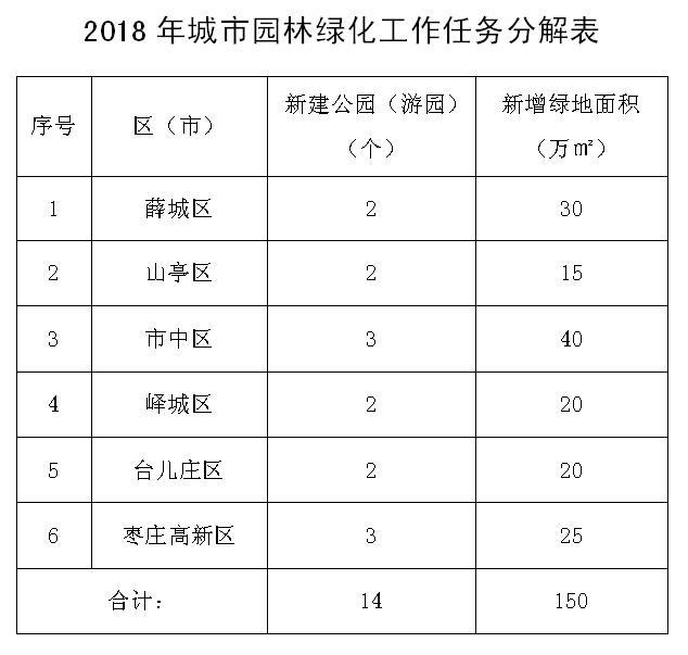 枣庄今年将新建公园14个 新增绿地面积150万㎡