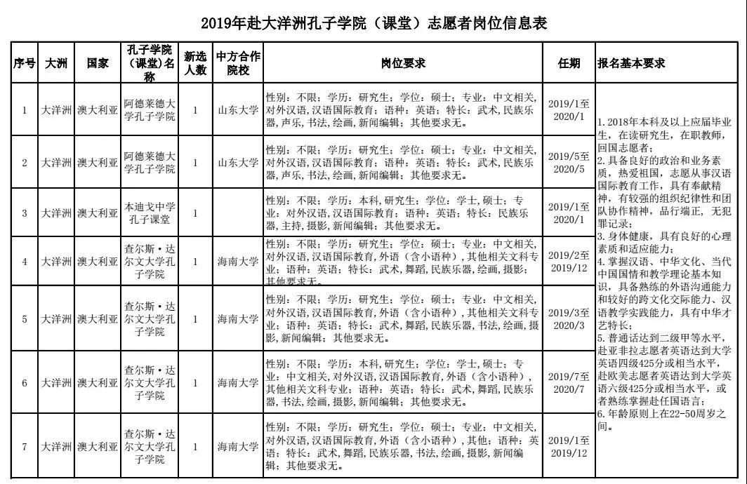 招募汉语教师志愿者262人!即日起至8月25日报名