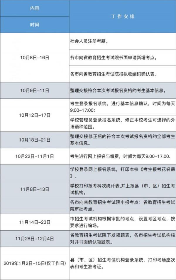 山东高中会考10月22日起报名!2019年1月10日开考!