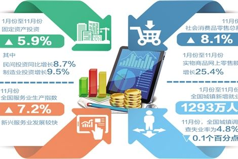 前11个月经济运行数据显示 外部环境变数加大 内部有利因素较多
