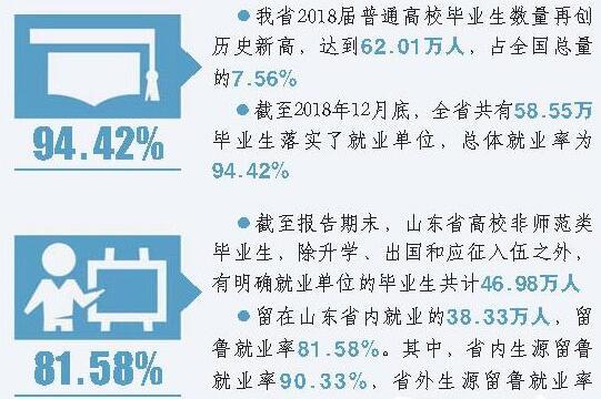 我省高校毕业生总体就业率为94.42%