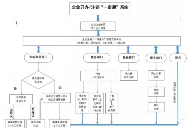 企业注销流程图