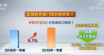 """一季度中国减税""""成绩单""""出炉"""
