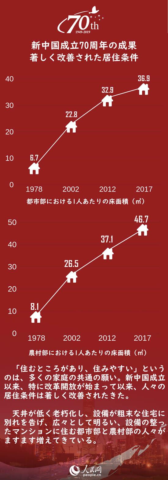 新中国成立70周年の成果 著しく改善された居住条件