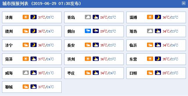 """""""蒸籠""""模式 濟南聊城等地最高溫突破37℃"""