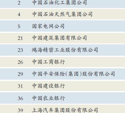 中企上榜数量创新高