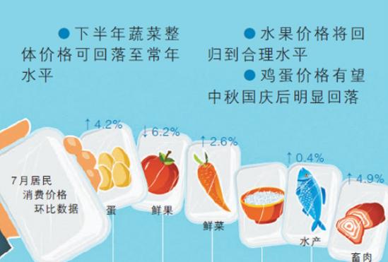 食品价格走势怎么看(经济新方位)