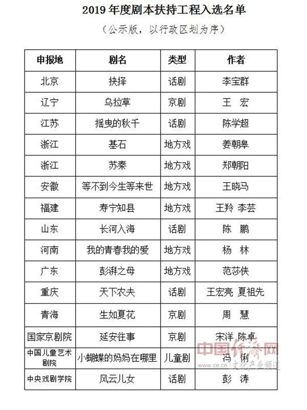 15部剧本入选2019年度剧本扶持工程