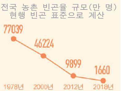 [70년 예찬] 中, 전 세계 빈곤 감소 기여율 70% 넘어