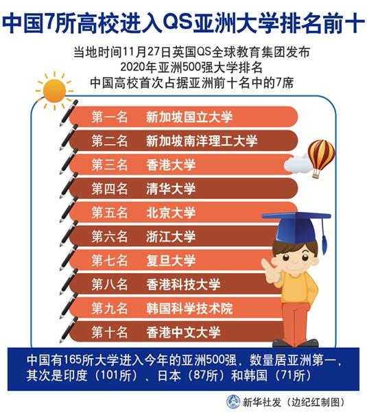 중국 대학 7곳, QS 아시아 대학 랭킹 TOP 10 진입
