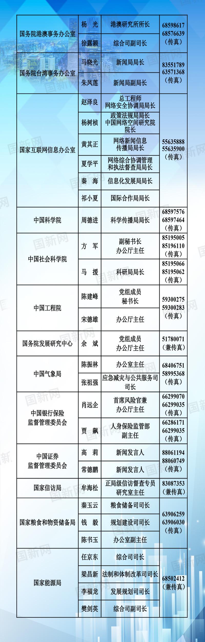 中央国家机关和地方2020年新闻发言人名录