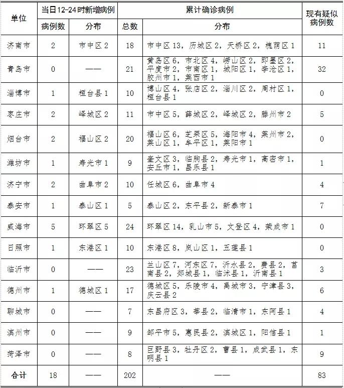 2020年1月31日12时至24时山东省新型冠