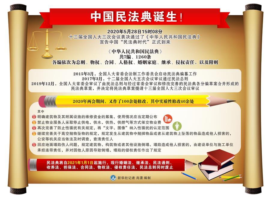 (新华全媒头条·两会特别报道·图文互动)(3)新时代的人民法典——《中华人民共和国民法典》诞生记
