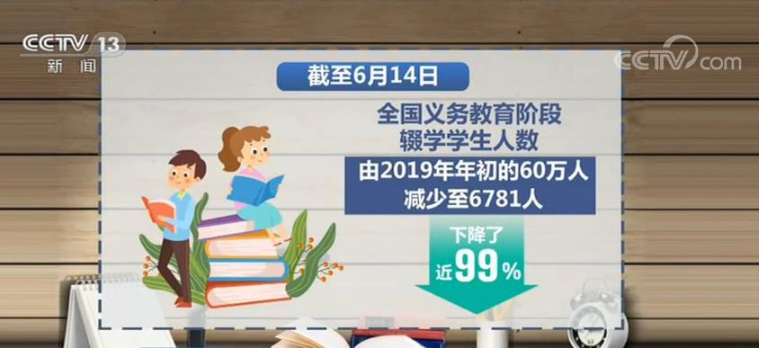 全国义务教育阶段辍学学生人数减少至6781人  下降了近99%。