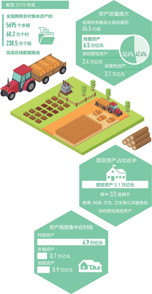 经济聚焦:我国农村集体土地总面积达65.5亿亩