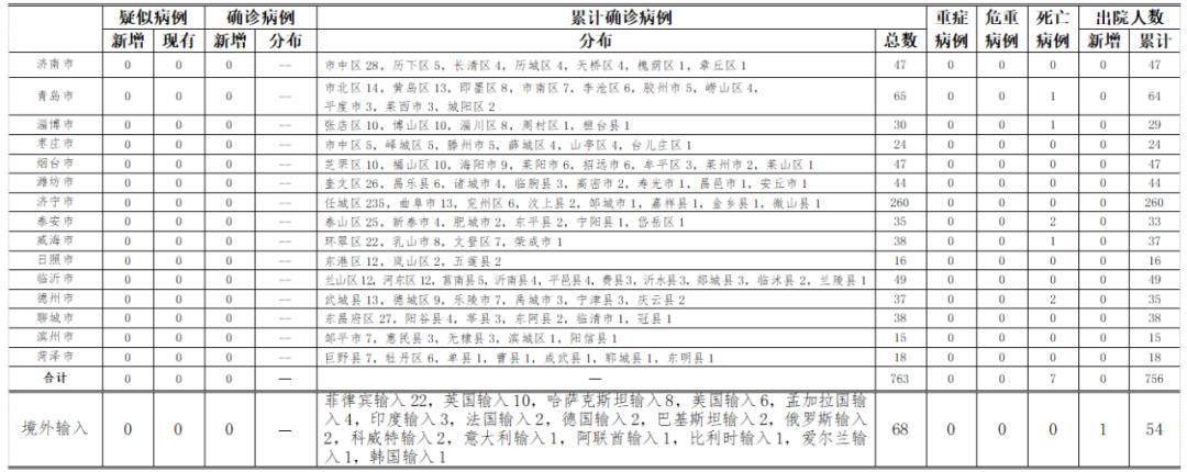 """020年9月5日0时至24时山东省新型冠状病毒肺炎疫情情况"""""""