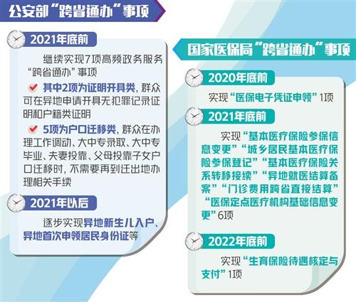 """140项高频政务服务事项将实现""""跨省通办"""" 2亿多"""