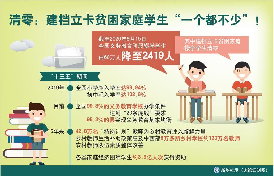 """(图表)[数说""""十三五""""]清零:建档立卡贫困家庭学生""""一个都不少""""!"""