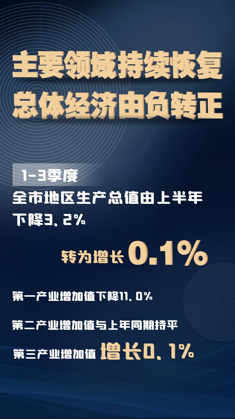 由负转正!北京今年前三季度GDP同比增长0.1%
