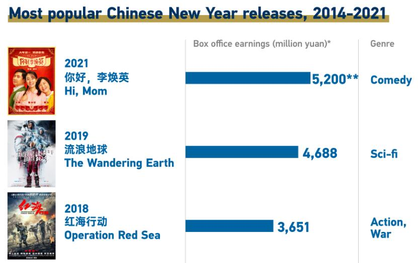 Graphics: Big rebound at Chinese New Year box office