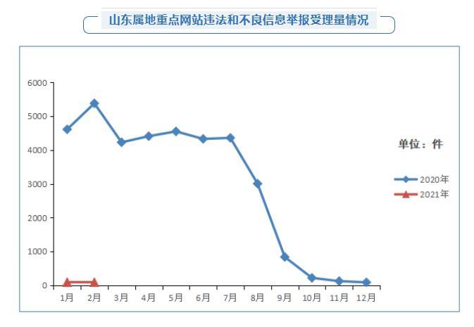 《【迅达平台官网】2021年2月山东省受理互联网违法和不良信息举报1522件》