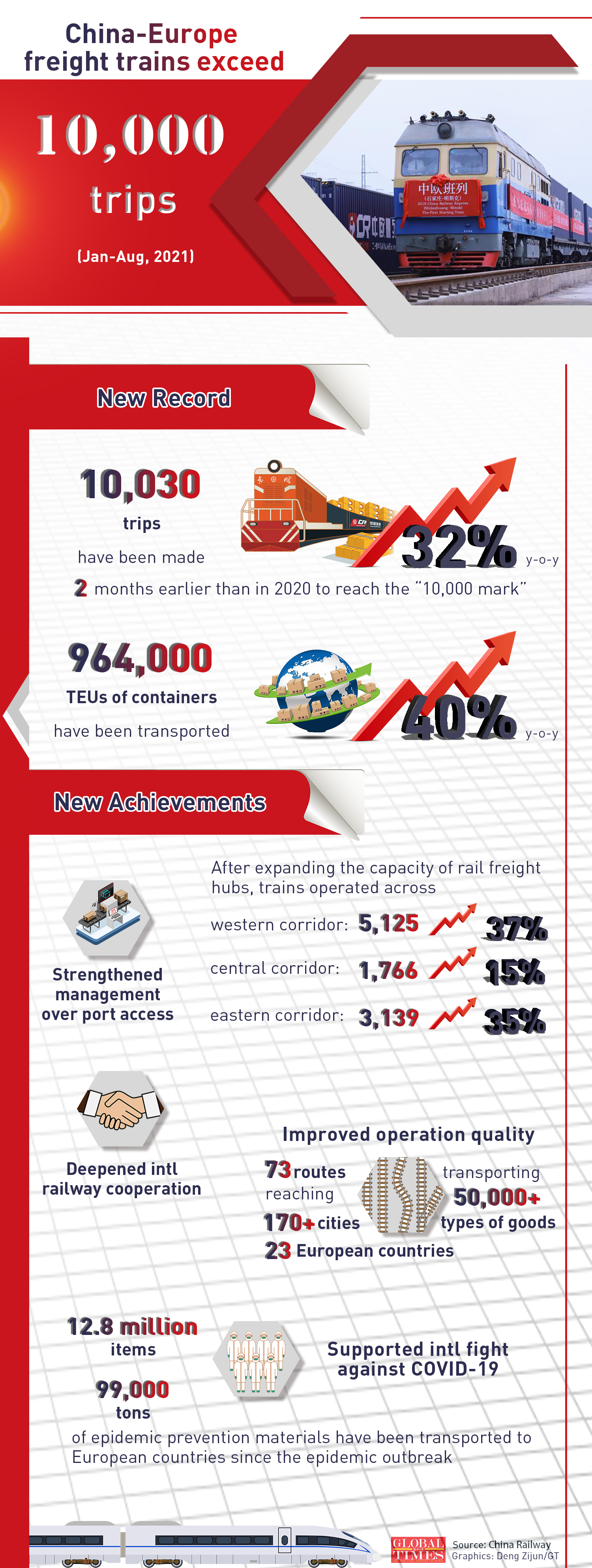 China-Europe freight trains exceed 10,000 trips. Graphic: Deng Zijun/GT