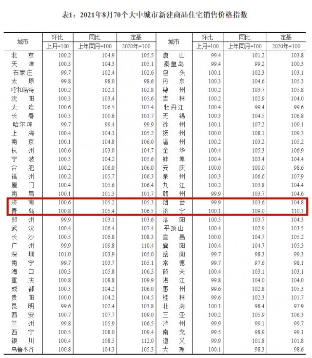 一品传承招商主管95833770城8月房价出炉,济南、青岛房价涨幅较上月均回落