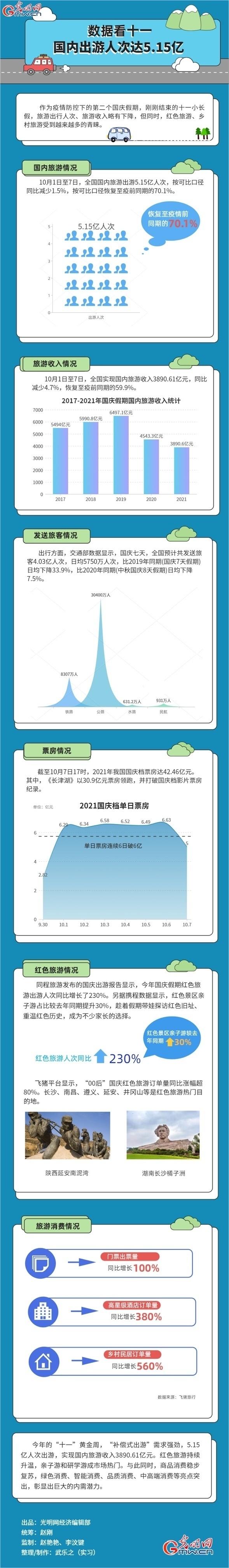 数据图解丨数据看十一 国内出游人次达5.15亿